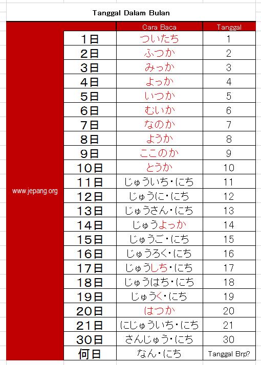 Penulisan Tanggal Dalam Bahasa Jepang
