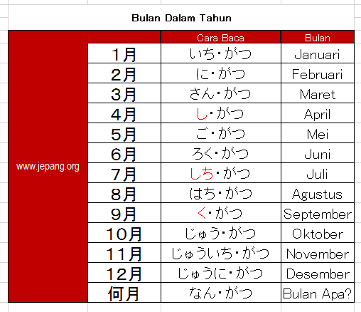 Penanggalan Bulan Dalam Bahasa Jepang