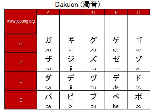 Belajar Katakana: Dakuon